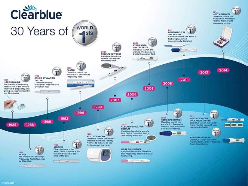Clearblue 30 years