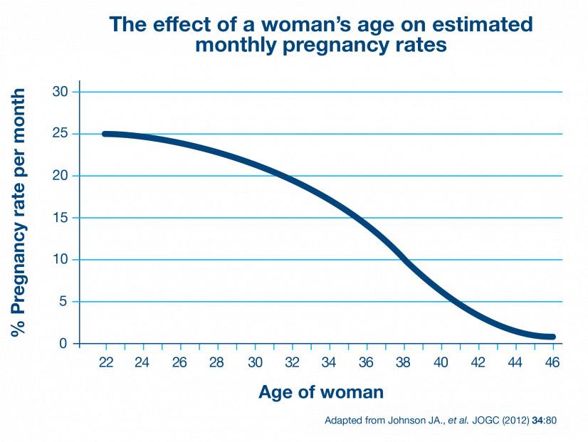 Age & Fertility | BabyMed.com